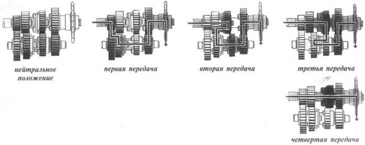 Схема передач мотоцикла